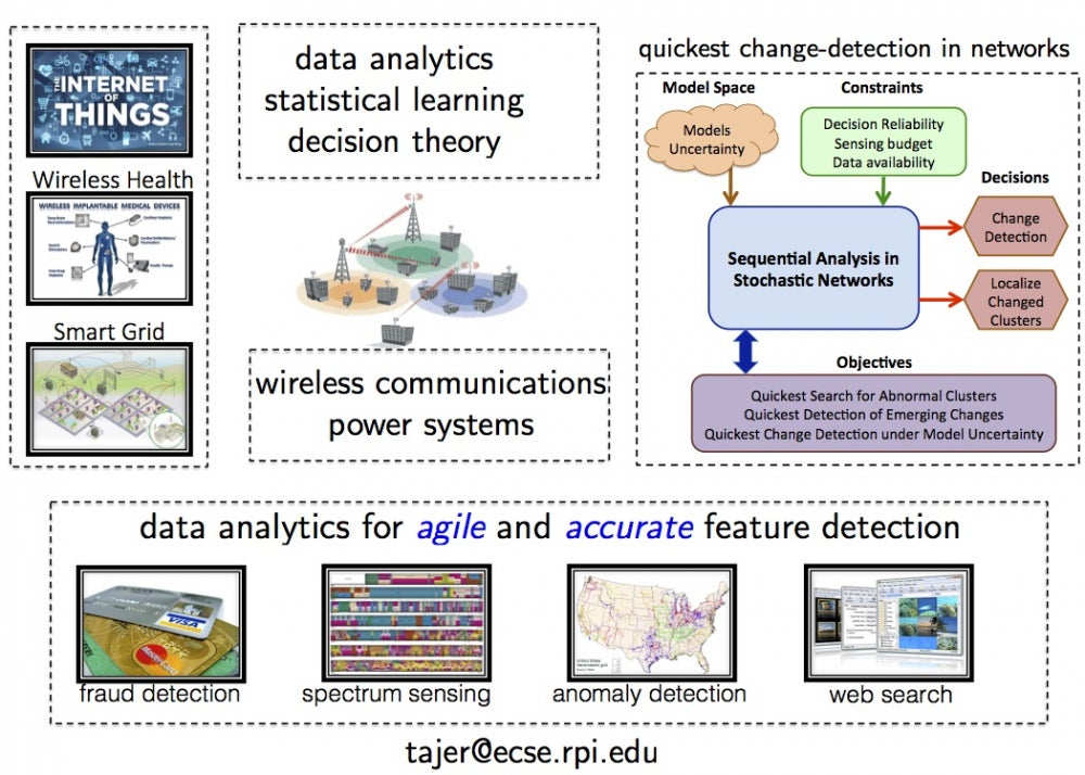 Ali Tajer: Data Analytics, Statistical Learning, Decision Theory